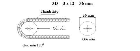 cach-uon-3